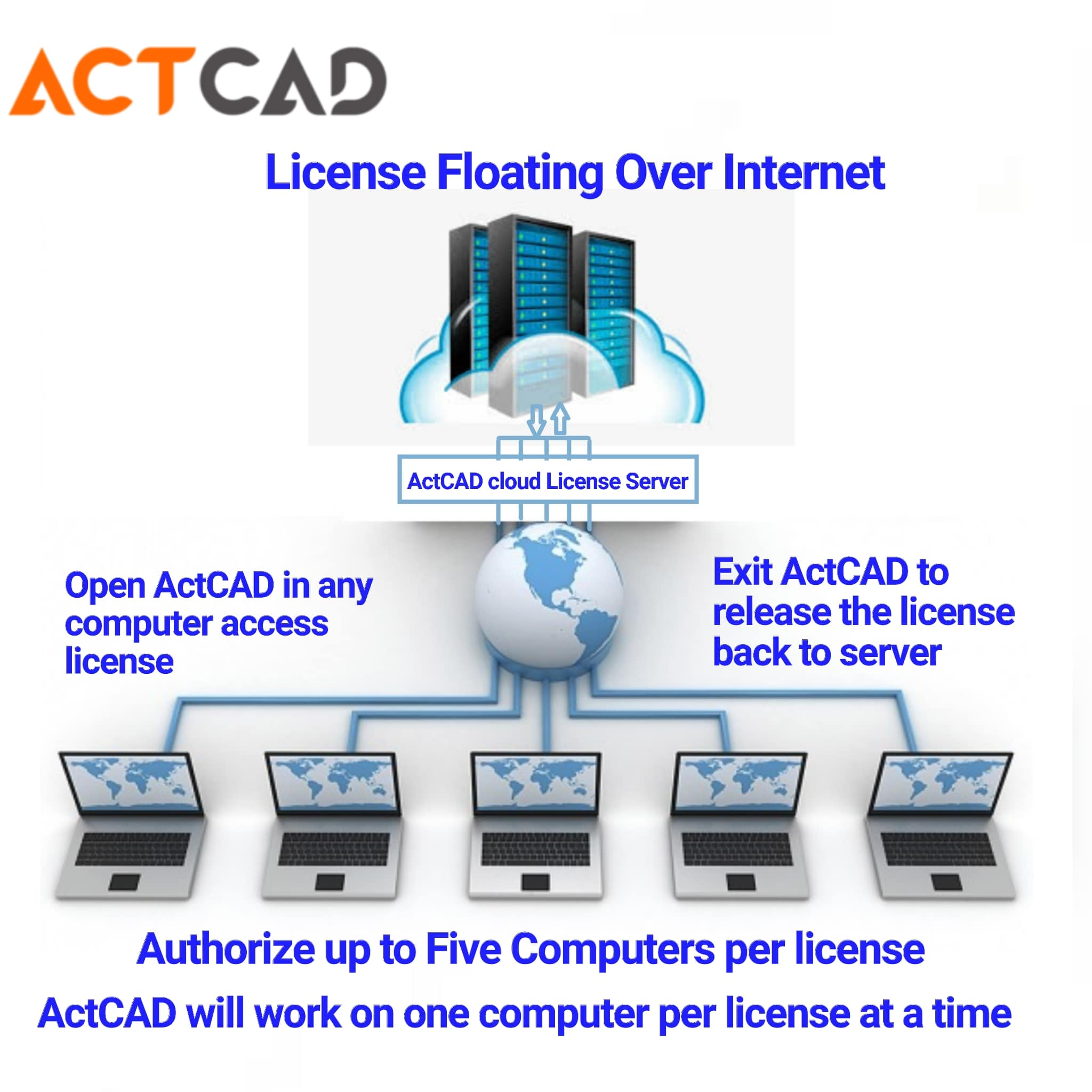 actcad internet live license