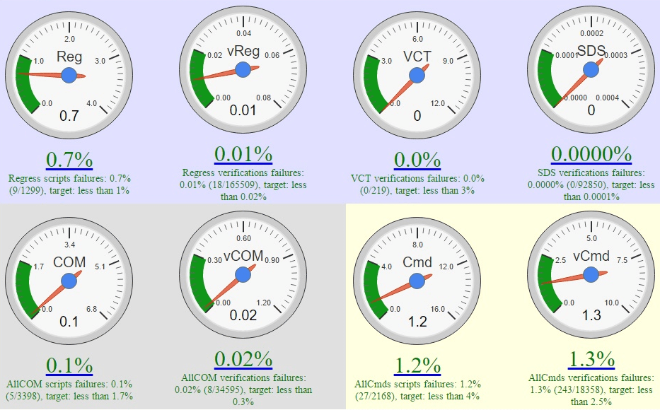 ActCAD IntelliCAD Quality Dashboard