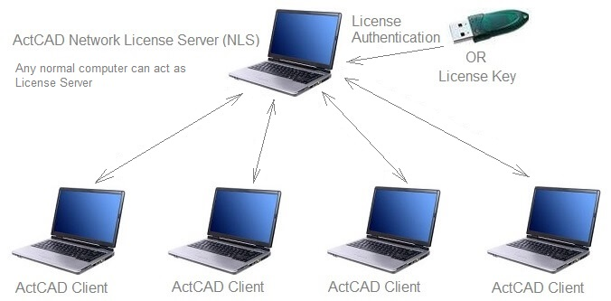 actcad network license server